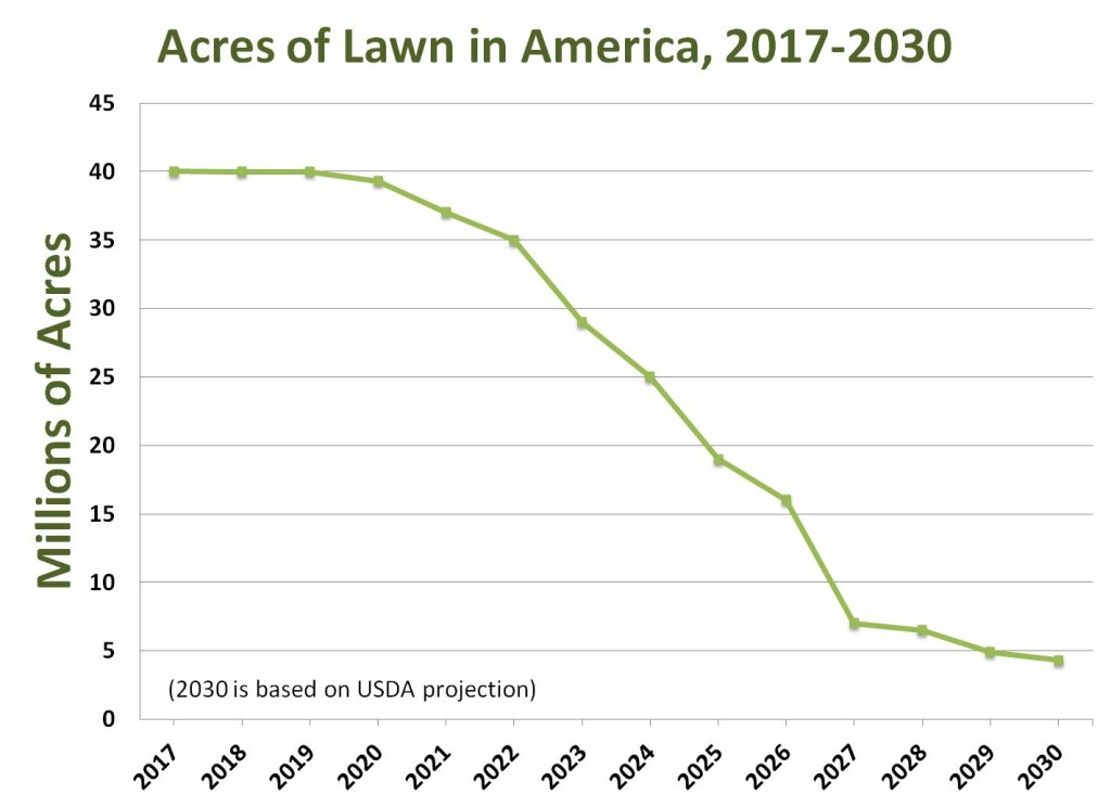 Acres of Lawn in America-2017-2030